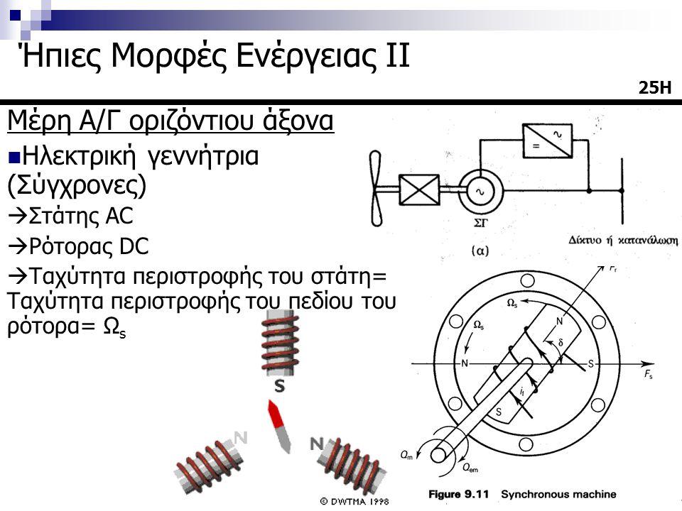 Μέρη Α/Γ οριζόντιου άξονα  Ηλεκτρική γεννήτρια (Σύγχρονες)  Στάτης AC  Ρότορας DC  Ταχύτητα περιστροφής του στάτη= Ταχύτητα περιστροφής του πεδίου του ρότορα= Ω s 25Η Ήπιες Μορφές Ενέργειας ΙΙ