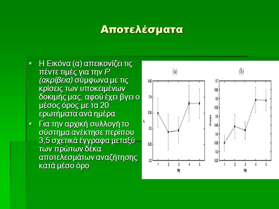 Αποτελέσματα  Η Εικόνα (α) απεικονίζει τις πέντε τιμές για την P (ακρίβεια) σύμφωνα με τις κρίσεις των υποκειμένων δοκιμής μας, αφού έχει βγει ο μέσος όρος με τα 20 ερωτήματα ανά ημέρα  Για την αρχική συλλογή το σύστημα ανέκτησε περίπου 3,5 σχετικά έγγραφα μεταξύ των πρώτων δέκα αποτελεσμάτων αναζήτησης κατά μέσο όρο