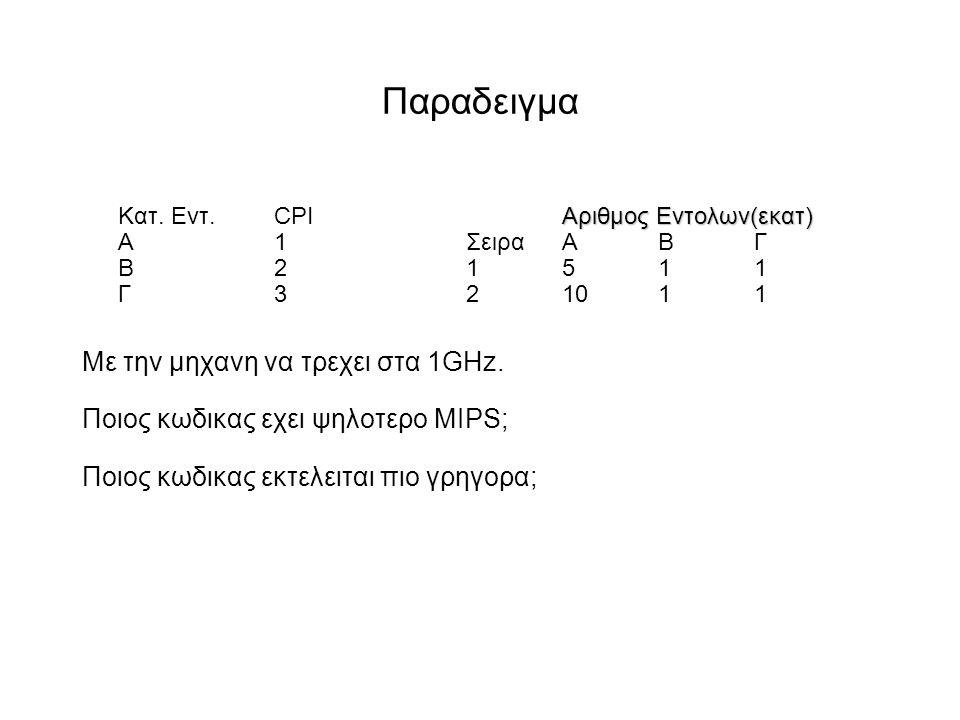 Παραδειγμα Aριθμος Εντολων(εκατ) Κατ.