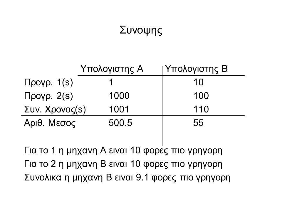 Συνοψης Υπολογιστης ΑΥπολογιστης Β Προγρ. 1(s)110 Προγρ.