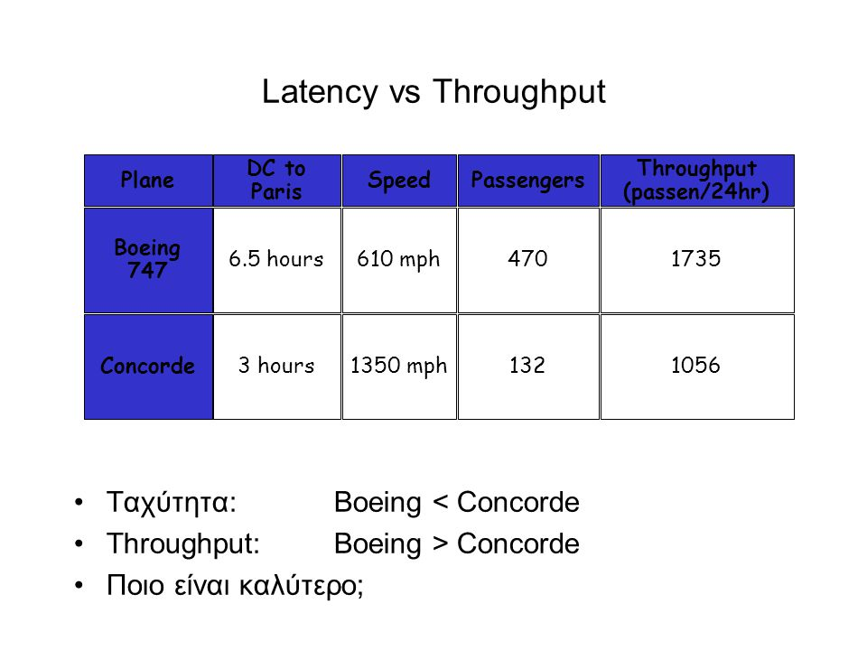 Latency vs Throughput •Ταχύτητα: Boeing < Concorde •Throughput: Boeing > Concorde •Ποιο είναι καλύτερο; Plane Boeing 747 Concorde Speed 610 mph 1350 mph DC to Paris 6.5 hours 3 hours Passengers 470 132 Throughput (passen/24hr) 1735 1056