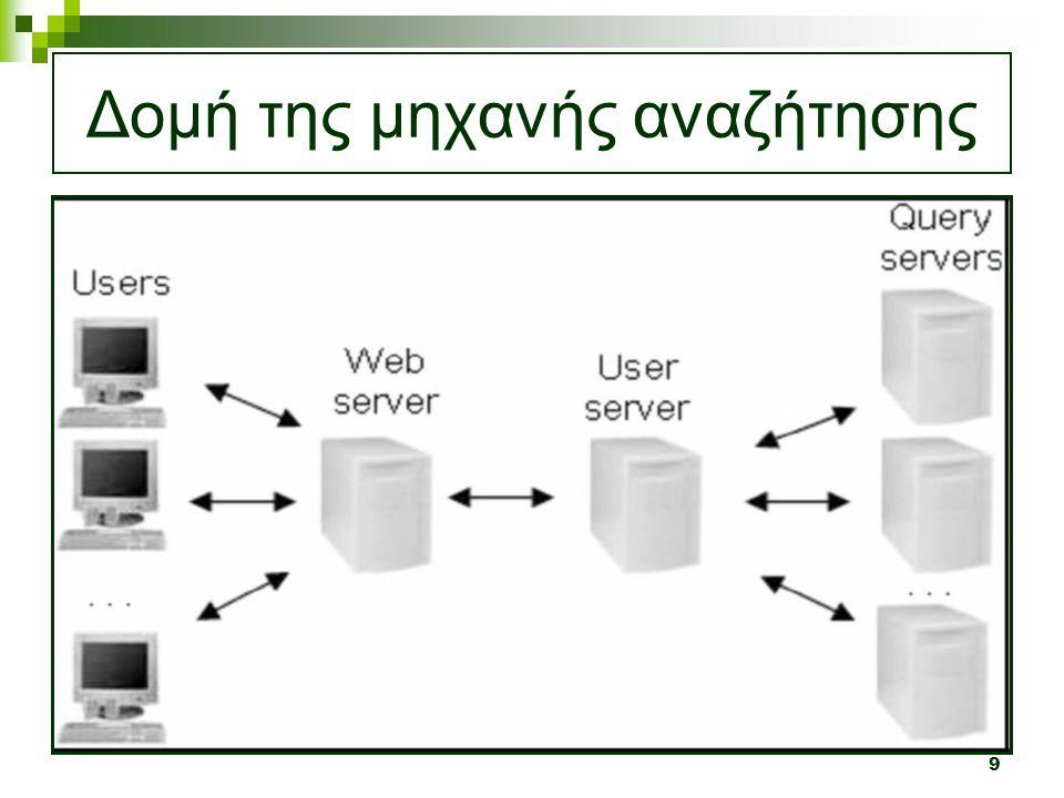 10 Δομή της μηχανής αναζήτησης (ειδικότερα)  Οι χρήστες έχουν πρόσβαση στη μηχανή αναζήτησης μέσω του κεντρικού εξυπηρετητή (web server) ο οποίος επιτρέπει στον πελάτη (client) του να στείλει τις αναζητήσεις στον user server (εξυπηρετητή χρηστών)  Ο user server είναι αυτός που διανέμει τις αναζητήσεις στους διαθέσιμους query servers (εξυπηρετητές αναζητήσεων)  Μόλις ο query server βρει αποτελέσματα για μία αναζήτηση ο user server στέλνει τα αποτελέσματα στον αντίστοιχο client