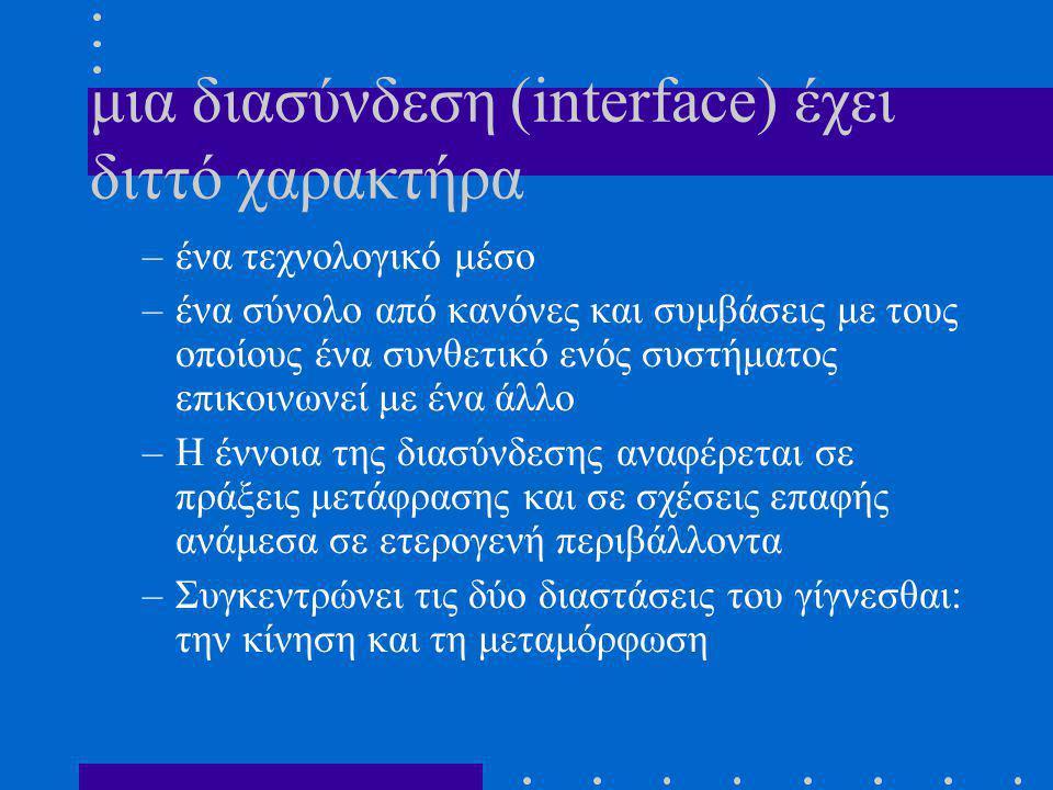 μια διασύνδεση (interface) έχει διττό χαρακτήρα –ένα τεχνολογικό μέσο –ένα σύνολο από κανόνες και συμβάσεις με τους οποίους ένα συνθετικό ενός συστήματος επικοινωνεί με ένα άλλο –Η έννοια της διασύνδεσης αναφέρεται σε πράξεις μετάφρασης και σε σχέσεις επαφής ανάμεσα σε ετερογενή περιβάλλοντα –Συγκεντρώνει τις δύο διαστάσεις του γίγνεσθαι: την κίνηση και τη μεταμόρφωση