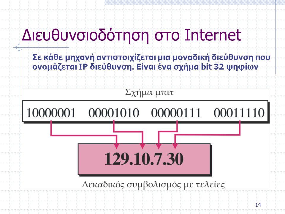 Διευθυνσιοδότηση στο Internet Κάθε περιοχή διαθέτει μια και μοναδική μνημονική διεύθυνση πχ.
