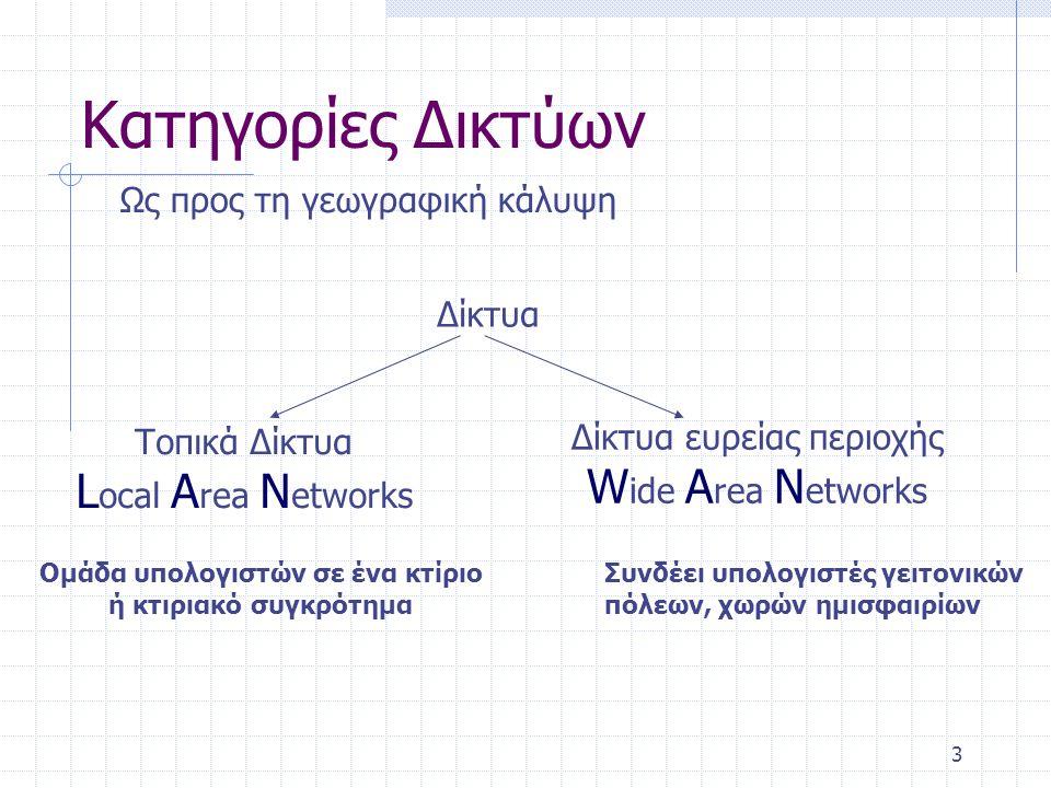 Κατηγορίες Δικτύων Ως προς την εκμετάλλευση Δίκτυα Ανοιχτό Κλειστό Βασίζεται σε σχεδιασμούς και τεχνολογίες που είναι δημόσια διαθέσιμοι π.χ.