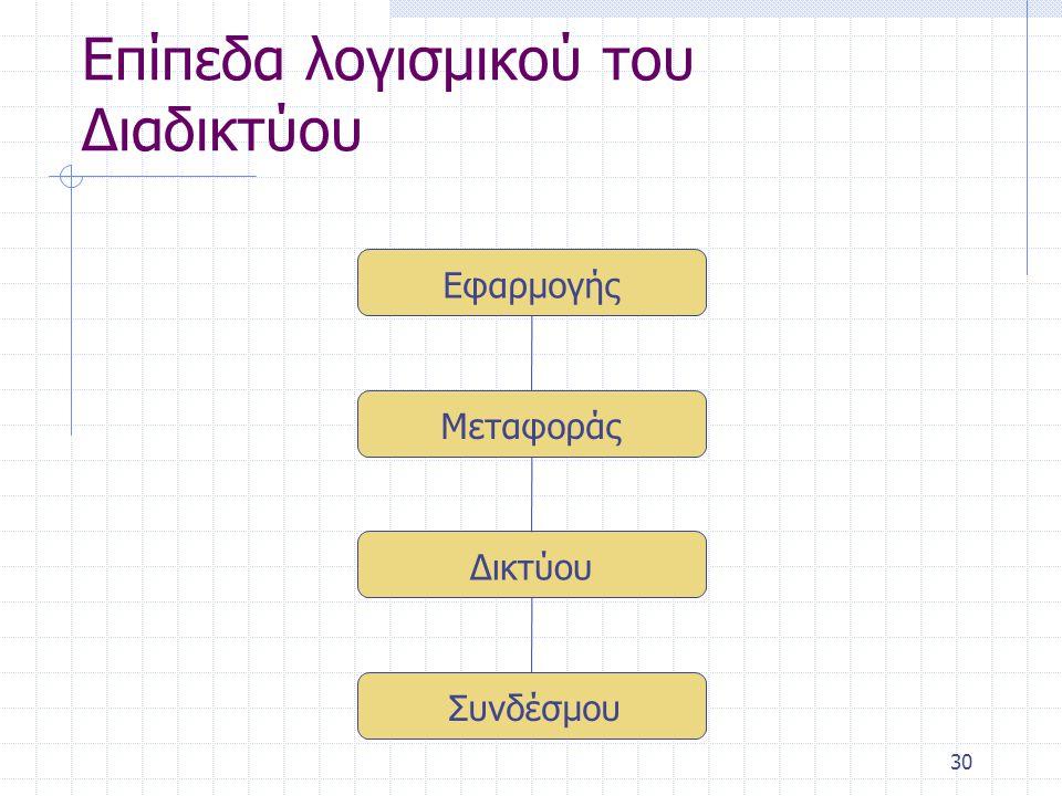 31 Επίπεδο Εφαρμογής Φιλοξενεί τα προγράμματα μέσω των οποίων επικοινωνούν και διεκπεραιώνουν οι χρήστες του Διαδικτύου Χρησιμοποιεί το επίπεδο μεταφοράς για να στείλει και να λάβει μηνύματα από το Διαδίκτυο