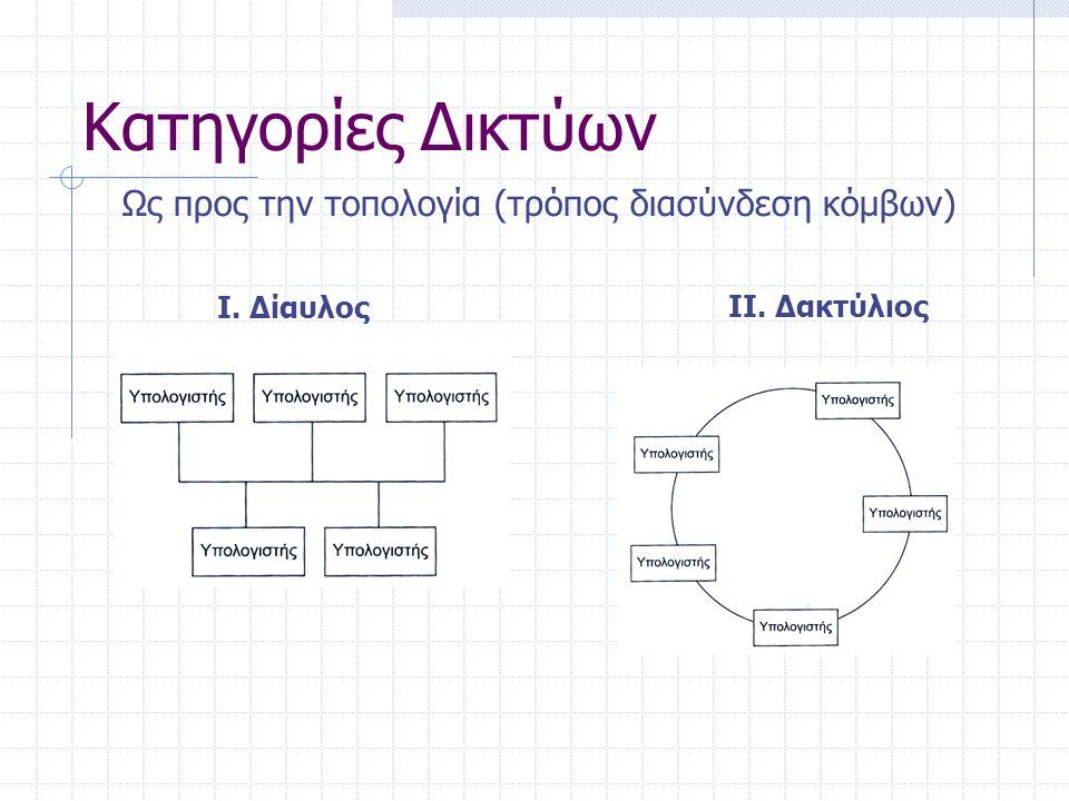 Κατηγορίες Δικτύων Ως προς την τοπολογία (τρόπος διασύνδεση κόμβων) ΙΙΙ.