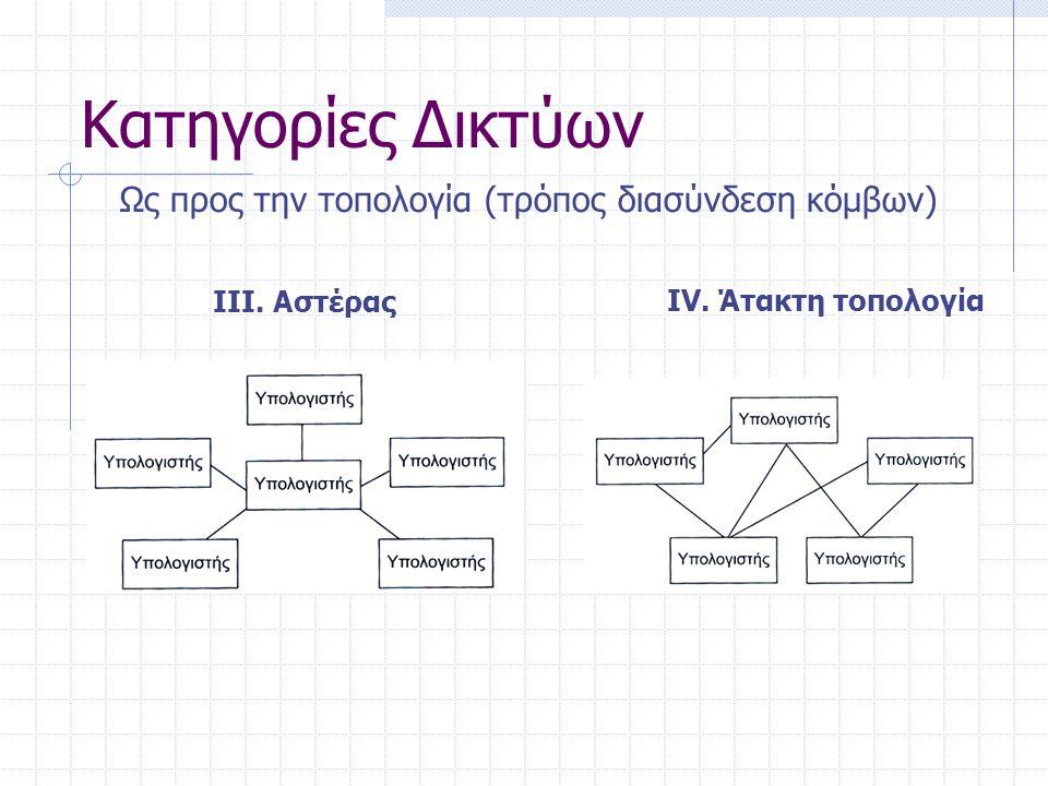 Διασύνδεση Κόμβων / Δικτύων ΕνσύρματαΕνσύρματα Διασύνδεση κόμβων Διασύνδεση δικτύων Γέφυρα: Διασυνδέει συμβατά δίκτυα Δρομολογητής: Μετατρέπει τα ιδιαίτερα χαρακτηριστικά μεταξύ των δικτύων που διασυνδέει