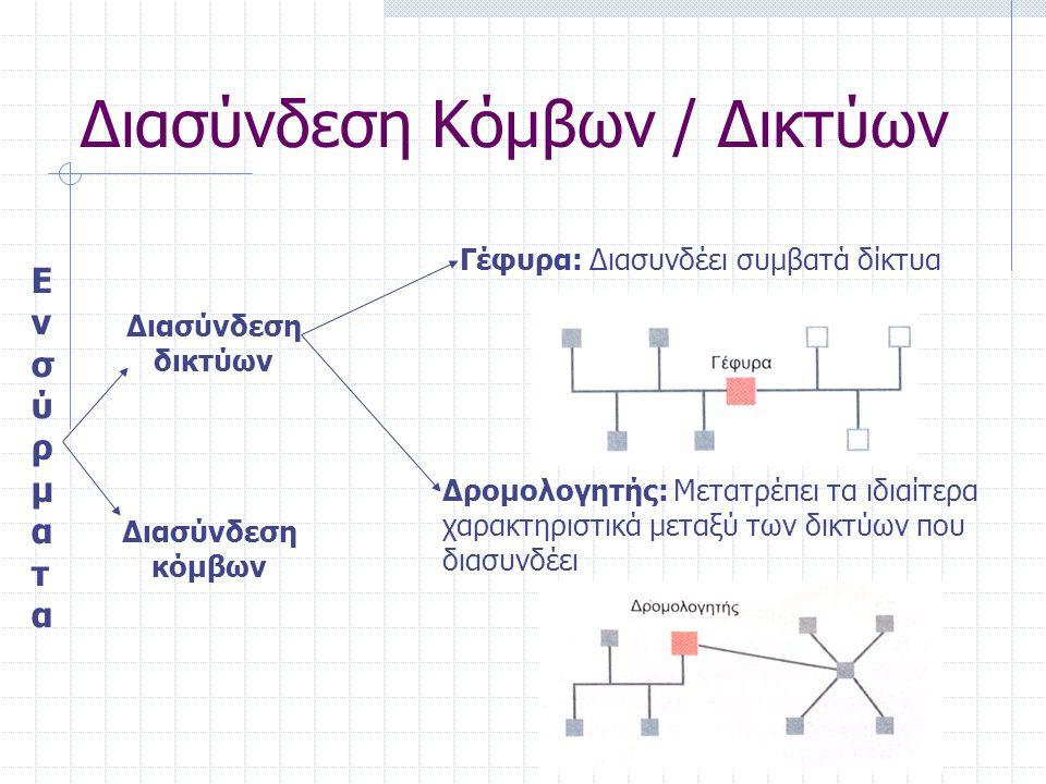 Διασύνδεση Κόμβων / Δικτύων ΑσύρματαΑσύρματα Ραδιοκύματα Μικροκύματα Υπέρυθρη ακτινοβολία