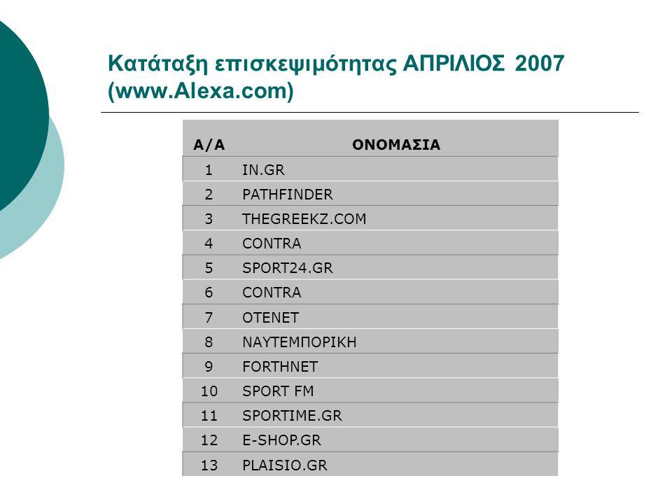 Κατάταξη επισκεψιμότητας ΑΠΡΙΛΙΟΣ 2007 (www.Alexa.com) A/AΟΝΟΜΑΣΙΑ 1IN.GR 2PATHFINDER 3THEGREEKZ.COM 4CONTRA 5SPORT24.GR 6CONTRA 7OTENET 8ΝΑΥΤΕΜΠΟΡΙΚΗ