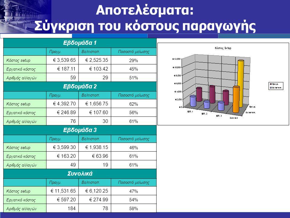 Αποτελέσματα: Σύγκριση του κόστους παραγωγής Εβδομάδα 1 Πραγμ.Βελτιστοπ.Ποσοστό μείωσης Κόστος setup € 3,539.65€ 2,525.35 29% Εργατικό κόστος € 187.11€ 103.42 45% Αριθμός αλλαγών 5929 51% Εβδομάδα 2 Πραγμ.Βελτιστοπ.Ποσοστό μείωσης Κόστος setup € 4,392.70€ 1,656.75 62% Εργατικό κόστος € 246.89€ 107.60 56% Αριθμός αλλαγών 7630 61% Εβδομάδα 3 Πραγμ.Βελτιστοπ.Ποσοστό μείωσης Κόστος setup € 3,599.30€ 1,938.15 46% Εργατικό κόστος € 163.20€ 63.96 61% Αριθμός αλλαγών 4919 61% Συνολικά Πραγμ.Βελτιστοπ.Ποσοστό μείωσης Κόστος setup € 11,531.65€ 6,120.25 47% Εργατικό κόστος € 597.20€ 274.99 54% Αριθμός αλλαγών 18478 58%