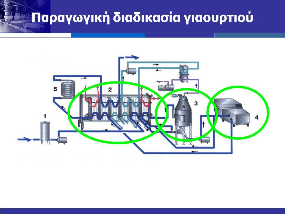 Παραγωγική διαδικασία γιαουρτιού