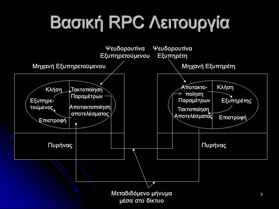 3 Βασική RPC Λειτουργία Πυρήνας Μεταδιδόμενο μήνυμα μέσα στο δίκτυο Μηχανή ΕξυπηρετούμενουΜηχανή Εξυπηρέτη Ψευδορουτίνα Εξυπηρετούμενου Ψευδορουτίνα Εξυπηρέτη ΕξυπηρέτηςΕξυπηρε- τούμενος Κλήση Επιστροφή Τακτοποίηση Παραμέτρων Αποτακτο- ποίηση Παραμέτρων Αποτακτοποίηση αποτελέσματος Τακτοποίηση Αποτελέσματος