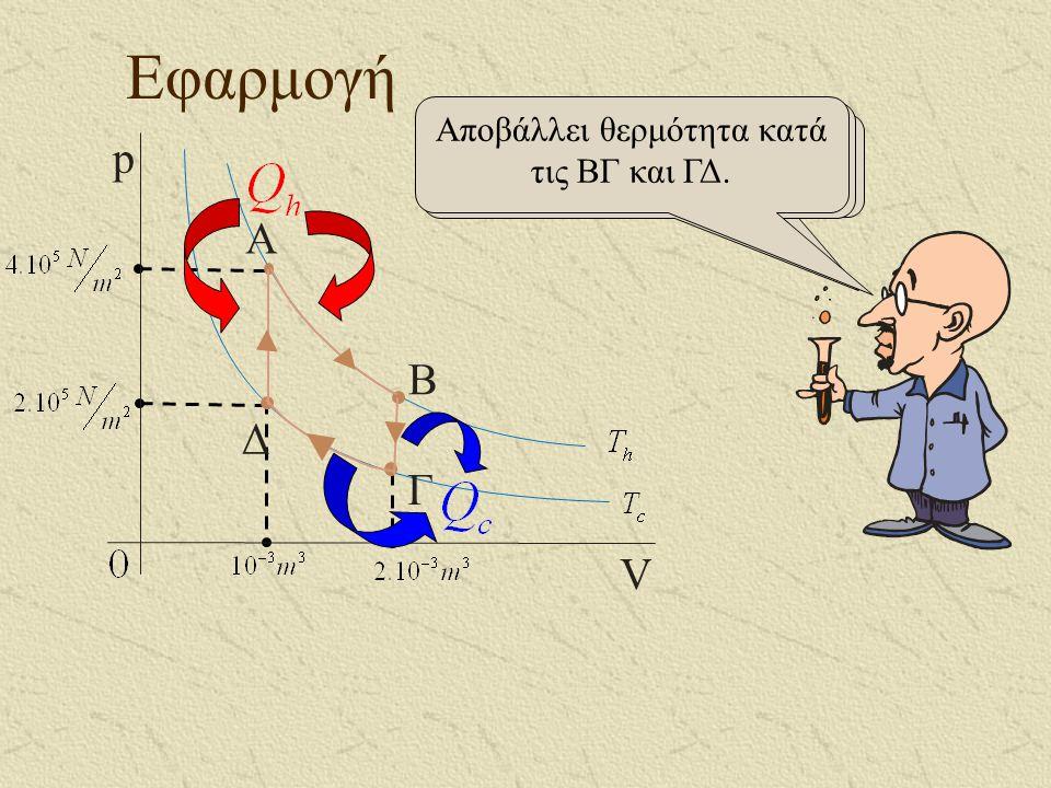 Εφαρμογή A B Γ Δ p V Ας βρούμε την απόδοση της μηχανής αυτής.