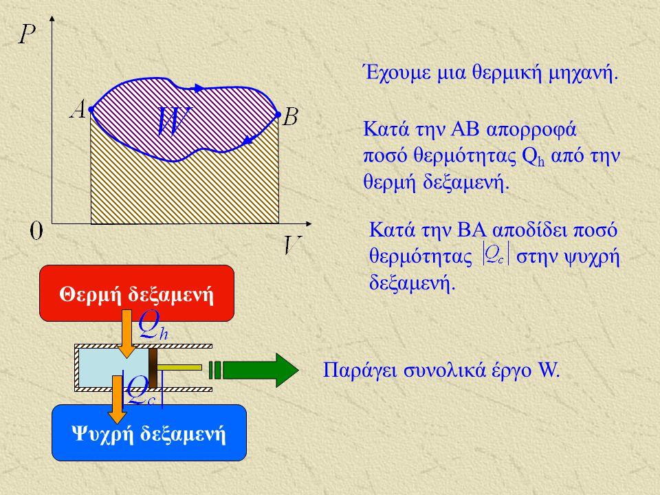 Όταν η φορά διαγραφής είναι αυτή των δεικτών του ρολογιού το αέριο αποδίδει συνολικά έργο στο περιβάλλον. Όταν η φορά διαγραφής είναι αυτή των δεικτών