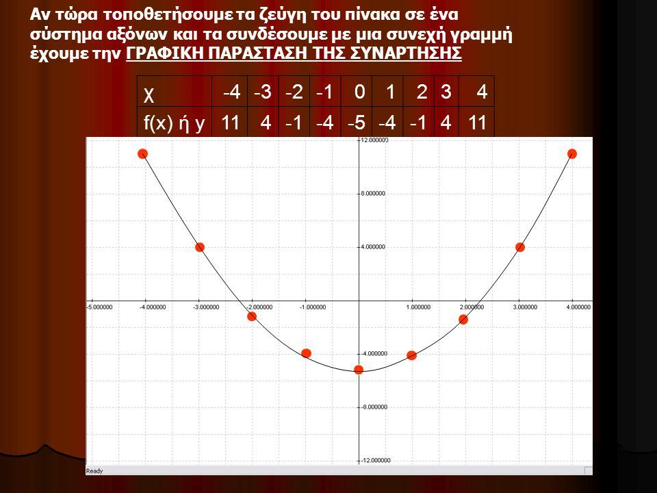 Αν τώρα τοποθετήσουμε τα ζεύγη του πίνακα σε ένα σύστημα αξόνων και τα συνδέσουμε με μια συνεχή γραμμή έχουμε την ΓΡΑΦΙΚΗ ΠΑΡΑΣΤΑΣΗ ΤΗΣ ΣΥΝΑΡΤΗΣΗΣ χ-4-3-201234 f(x) ή y114-4-5-4411