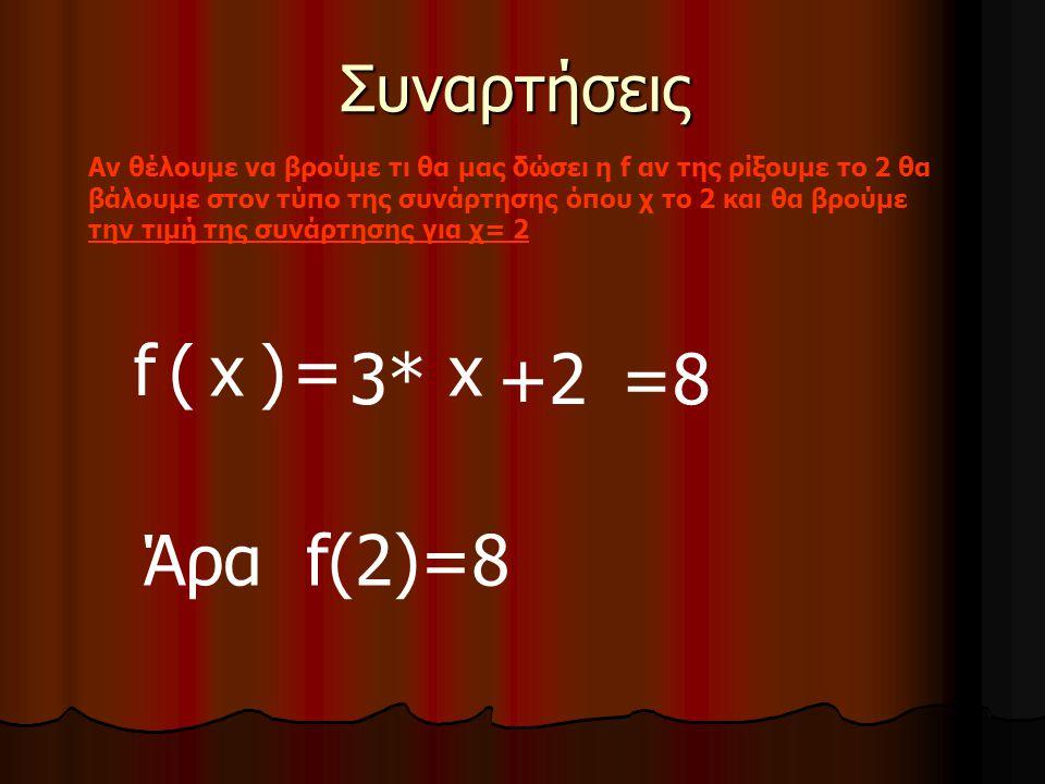 Συναρτήσεις Αν θέλουμε να βρούμε τι θα μας δώσει η f αν της ρίξουμε το 2 θα βάλουμε στον τύπο της συνάρτησης όπου χ το 2 και θα βρούμε την τιμή της συνάρτησης για χ= 2 f (x)= 3*+2 x 22 Άρα f(2)=8 =8