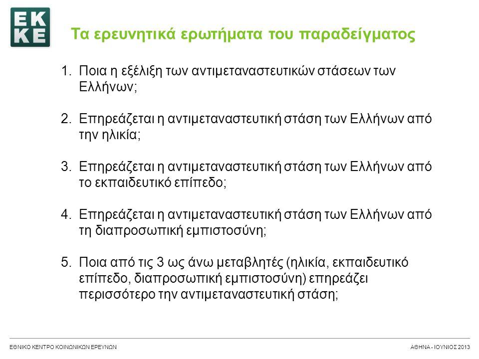 ΕΘΝΙΚΟ ΚΕΝΤΡΟ ΚΟΙΝΩΝΙΚΩΝ ΕΡΕΥΝΩΝΑΘΗΝΑ – ΙΟΥΝΙΟΣ 2013 Οι βασικές μεταβλητές του παραδείγματος ΜεταβλητήΛεκτικό ερώτησηςΚατηγορίες ερώτησης imsmetn Σε ποιο βαθμό η Ελλάδα πιστεύετε ότι οφείλει να επιτρέπει σε ανθρώπους που ανήκουν στην ίδια φυλή ή εθνική ομάδα στην οποία ανήκει και η πλειοψηφία των Ελλήνων να έρθουν και να ζήσουν εδώ.