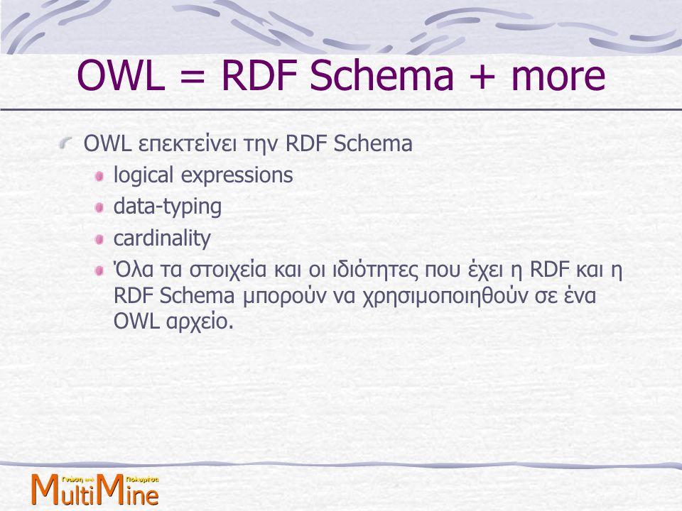 OWL = RDF Schema + more OWL επεκτείνει την RDF Schema logical expressions data-typing cardinality Όλα τα στοιχεία και οι ιδιότητες που έχει η RDF και
