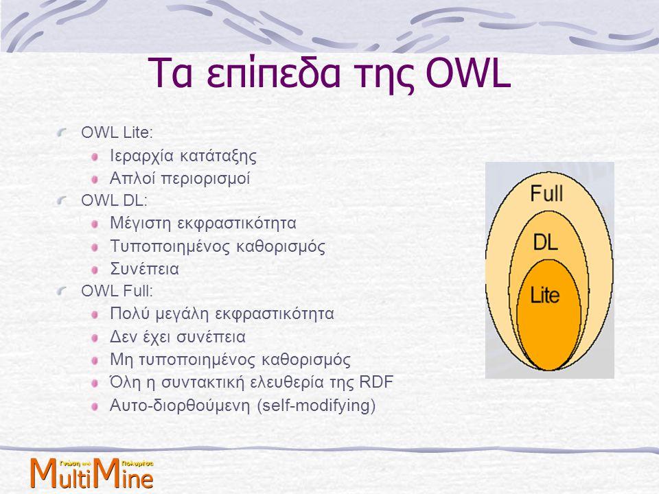Τα επίπεδα της OWL OWL Lite: Ιεραρχία κατάταξης Απλοί περιορισμοί OWL DL: Μέγιστη εκφραστικότητα Τυποποιημένος καθορισμός Συνέπεια OWL Full: Πολύ μεγά