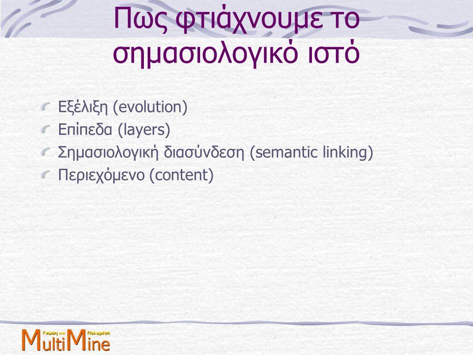 Πως φτιάχνουμε το σημασιολογικό ιστό Εξέλιξη (evolution) Επίπεδα (layers) Σημασιολογική διασύνδεση (semantic linking) Περιεχόμενο (content)