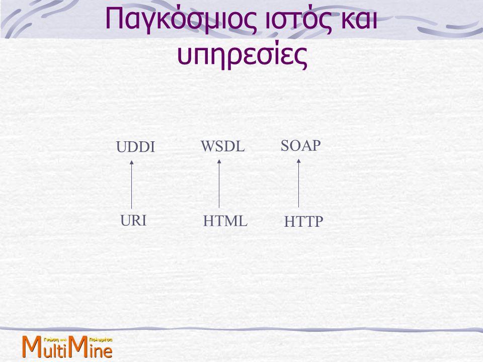 Παγκόσμιος ιστός και υπηρεσίες UDDI WSDL SOAP URI HTML HTTP