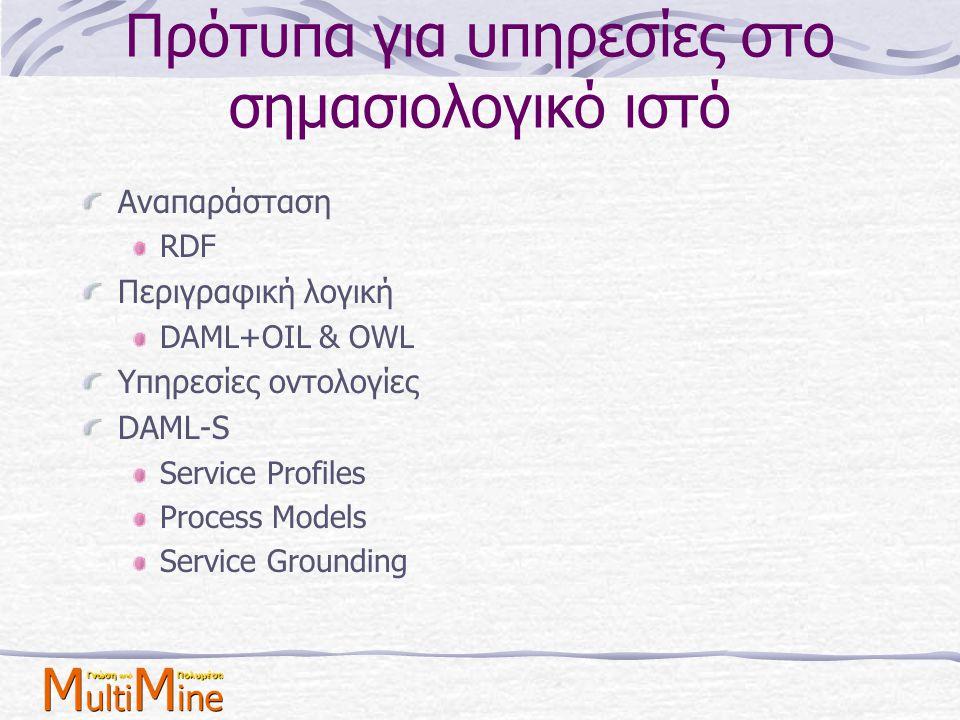 Πρότυπα για υπηρεσίες στο σημασιολογικό ιστό Αναπαράσταση RDF Περιγραφική λογική DAML+OIL & OWL Υπηρεσίες οντολογίες DAML-S Service Profiles Process M