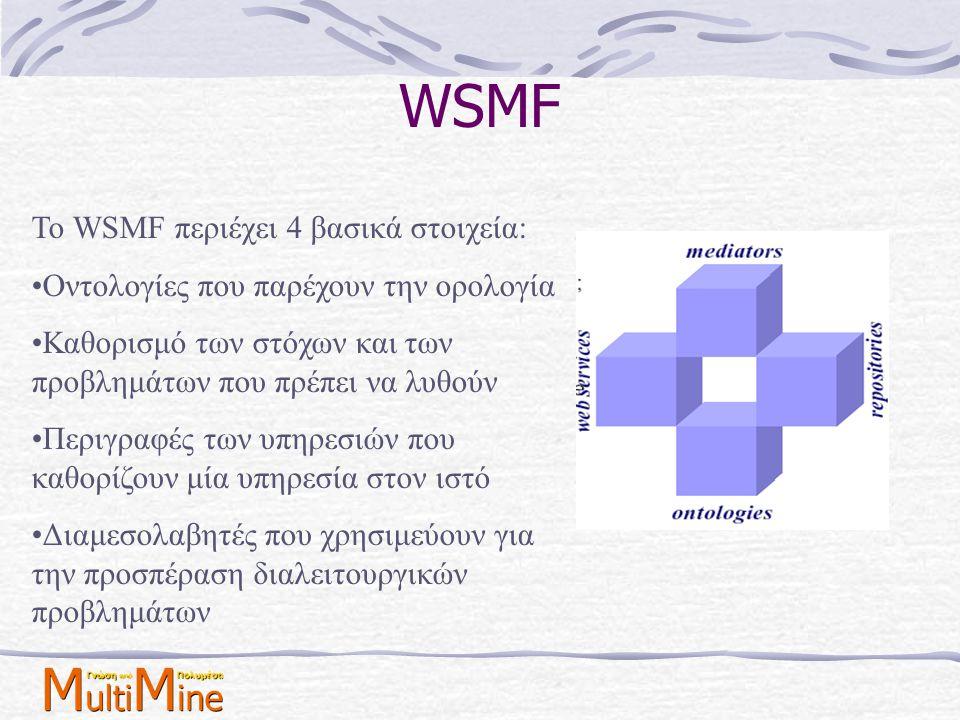 WSMF Το WSMF περιέχει 4 βασικά στοιχεία: •Οντολογίες που παρέχουν την ορολογία •Καθορισμό των στόχων και των προβλημάτων που πρέπει να λυθούν •Περιγρα