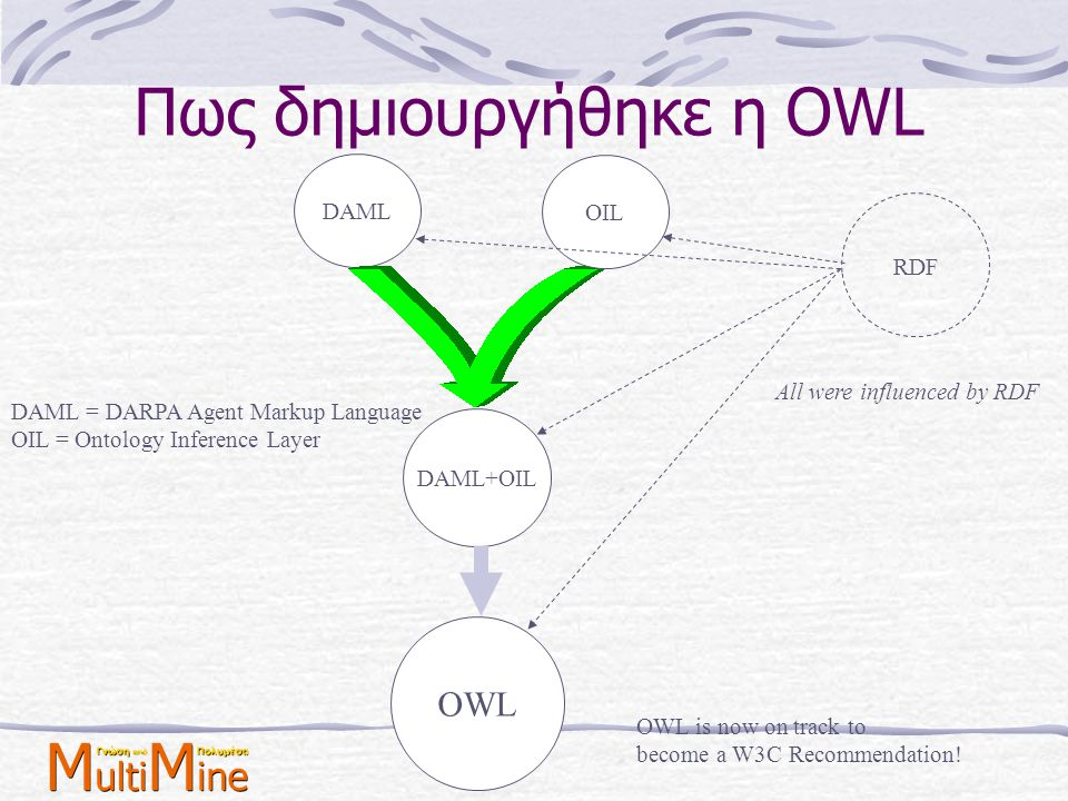 DAML-S Vs WSMF Η DAML-S είναι μία οντολογία σε OWL για την εισαγωγή σημασιολογίας στις περιγραφές των υπηρεσιών Όμως, DAML-S έχει δύο βασικά ελαττώματα Πρώτον, έχει έλλειψη από βασικές αρχές μοντελοποίησης που είναι σημαντικές για την περιγραφή υπηρεσιών στο σημασιολογικό ιστό Η DAML-S πρέπει να αναδιαμορφωθεί για αυτούς τους σκοπούς