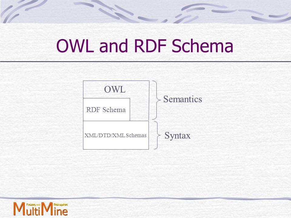 OWL = RDF Schema + more OWL επεκτείνει την RDF Schema logical expressions data-typing cardinality Όλα τα στοιχεία και οι ιδιότητες που έχει η RDF και η RDF Schema μπορούν να χρησιμοποιηθούν σε ένα OWL αρχείο.