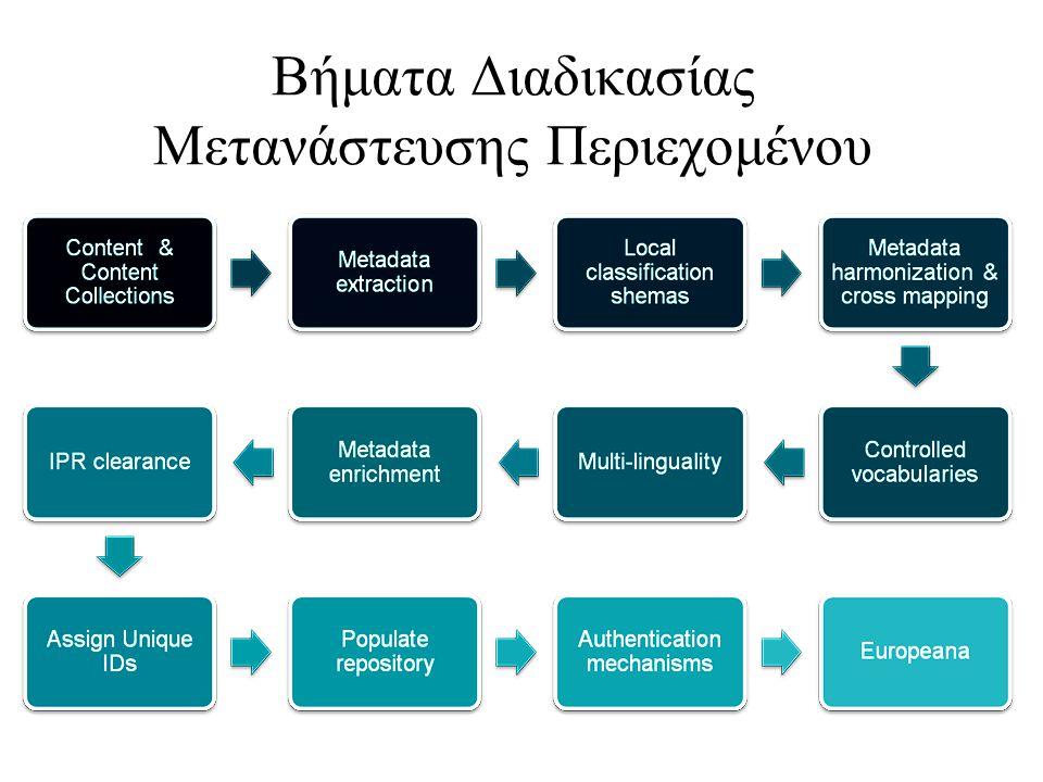 Βήματα Διαδικασίας Μετανάστευσης Περιεχομένου