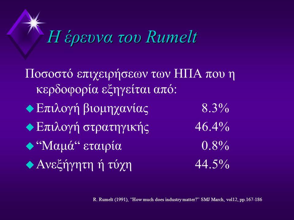 Η έρευνα του Rumelt Ποσοστό επιχειρήσεων των ΗΠΑ που η κερδοφορία εξηγείται από: u Επιλογή βιομηχανίας8.3% u Επιλογή στρατηγικής 46.4% u Mαμά εταιρία0.8% u Ανεξήγητη ή τύχη 44.5% R.