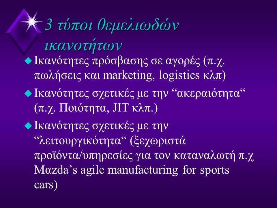 """3 τύποι θεμελιωδών ικανοτήτων u Ικανότητες πρόσβασης σε αγορές (π.χ. πωλήσεις και marketing, logistics κλπ) u Ικανότητες σχετικές με την """"ακεραιότητα"""""""