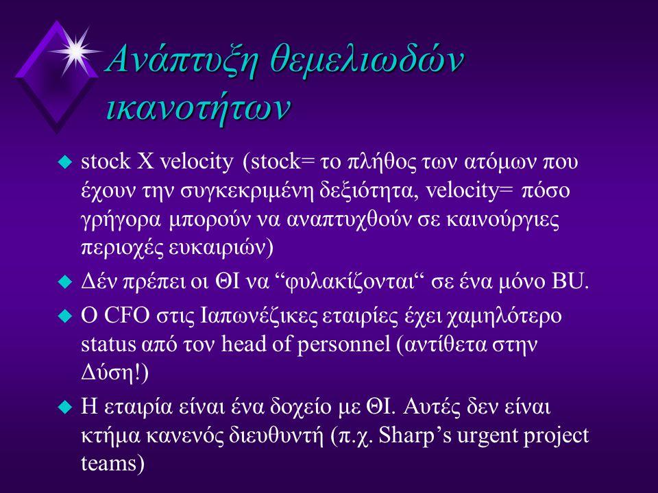 Ανάπτυξη θεμελιωδών ικανοτήτων u stock X velocity (stock= το πλήθος των ατόμων που έχουν την συγκεκριμένη δεξιότητα, velocity= πόσο γρήγορα μπορούν να αναπτυχθούν σε καινούργιες περιοχές ευκαιριών) u Δέν πρέπει οι ΘΙ να φυλακίζονται σε ένα μόνο ΒU.