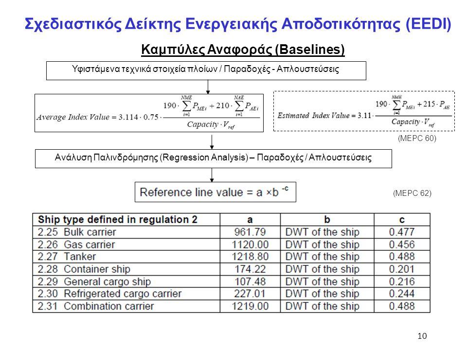 10 Σχεδιαστικός Δείκτης Ενεργειακής Αποδοτικότητας (EEDI) Καμπύλες Αναφοράς (Baselines) Ανάλυση Παλινδρόμησης (Regression Analysis) – Παραδοχές / Απλο