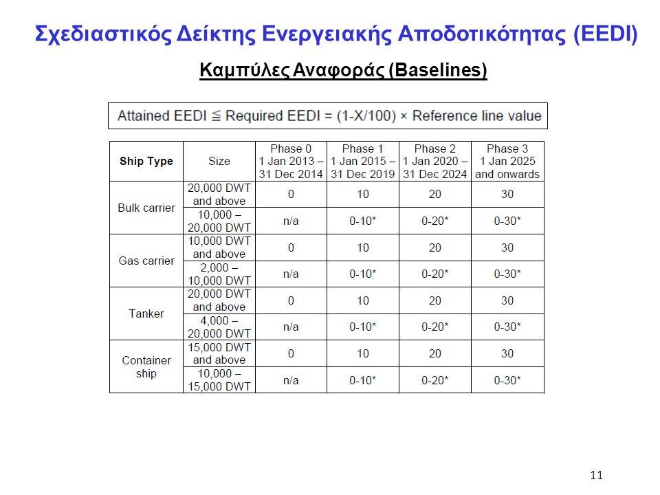 11 Σχεδιαστικός Δείκτης Ενεργειακής Αποδοτικότητας (EEDI) Καμπύλες Αναφοράς (Baselines)