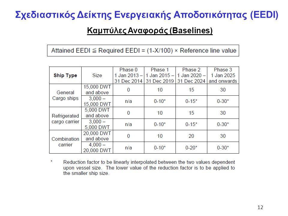 12 Σχεδιαστικός Δείκτης Ενεργειακής Αποδοτικότητας (EEDI) Καμπύλες Αναφοράς (Baselines)