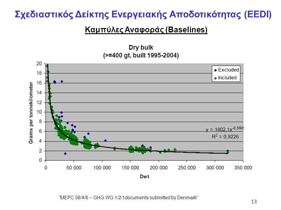 """13 Σχεδιαστικός Δείκτης Ενεργειακής Αποδοτικότητας (EEDI) Καμπύλες Αναφοράς (Baselines) """"MEPC 58/4/8 – GHG WG 1/2/1documents submitted by Denmark"""""""