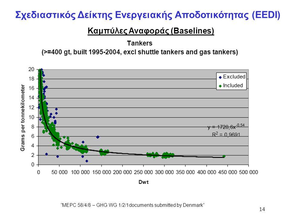 """14 Σχεδιαστικός Δείκτης Ενεργειακής Αποδοτικότητας (EEDI) Καμπύλες Αναφοράς (Baselines) """"MEPC 58/4/8 – GHG WG 1/2/1documents submitted by Denmark"""""""