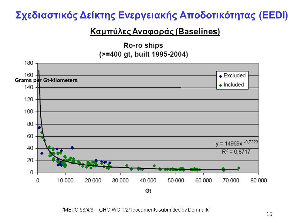 """15 Σχεδιαστικός Δείκτης Ενεργειακής Αποδοτικότητας (EEDI) Καμπύλες Αναφοράς (Baselines) """"MEPC 58/4/8 – GHG WG 1/2/1documents submitted by Denmark"""""""