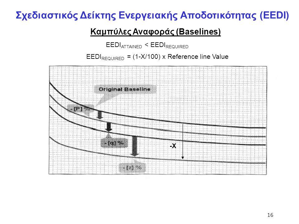 16 Σχεδιαστικός Δείκτης Ενεργειακής Αποδοτικότητας (EEDI) Καμπύλες Αναφοράς (Baselines) EEDI ATTAINED < EEDI REQUIRED EEDI REQUIRED = (1-X/100) x Refe