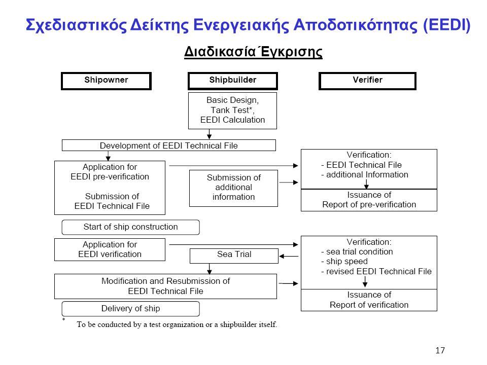 17 Σχεδιαστικός Δείκτης Ενεργειακής Αποδοτικότητας (EEDI) Διαδικασία Έγκρισης