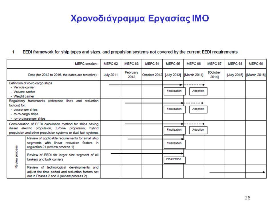 28 Χρονοδιάγραμμα Εργασίας ΙΜΟ