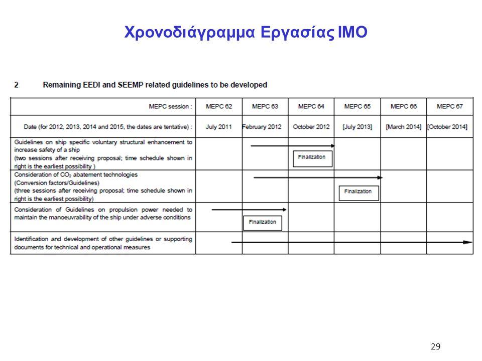 29 Χρονοδιάγραμμα Εργασίας ΙΜΟ