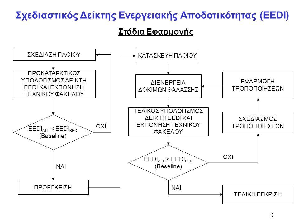 10 Σχεδιαστικός Δείκτης Ενεργειακής Αποδοτικότητας (EEDI) Καμπύλες Αναφοράς (Baselines) Ανάλυση Παλινδρόμησης (Regression Analysis) – Παραδοχές / Απλουστεύσεις Υφιστάμενα τεχνικά στοιχεία πλοίων / Παραδοχές - Απλουστεύσεις (MEPC 60) (MEPC 62)
