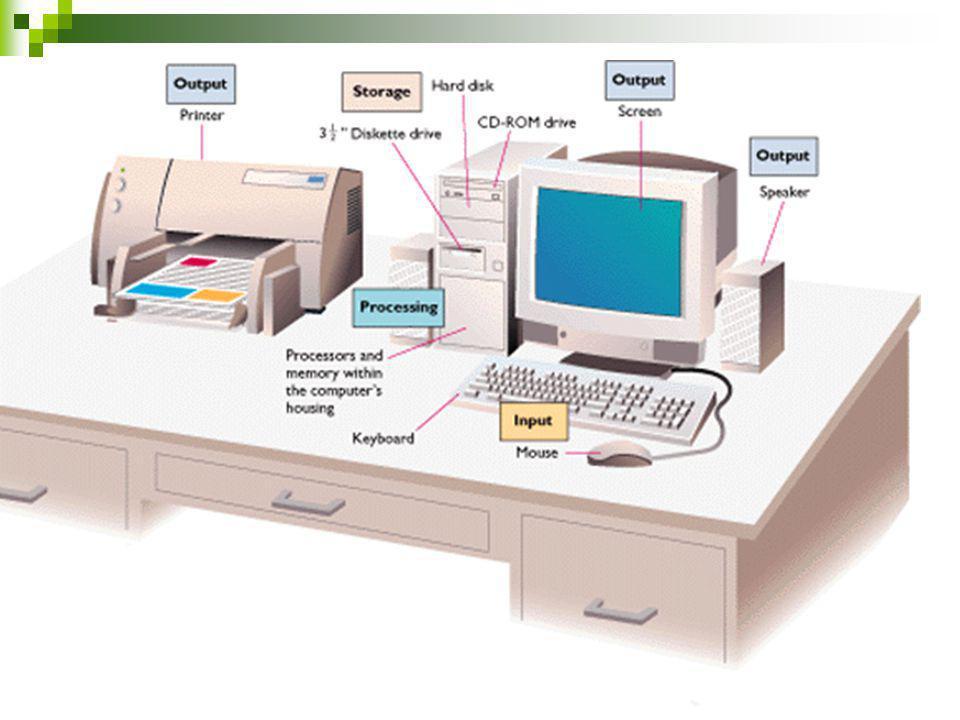 Μονάδες εισόδου Μονάδες εξόδου Κύρια μνήμη Βοηθητική μνήμη Κεντρική μονάδα επεξεργασίας Βασικές Μονάδες του Υπολογιστή