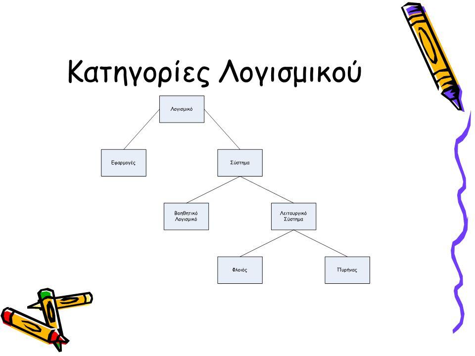 •Λογισμικό Εφαρμογών: Εκτέλεση εργασιών με σκοπό την αξιοποίηση του υπολογιστή (π.χ λογιστικά φύλλα, συστήματα βάσεων δεδομένων κλπ) •Λογισμικό Συστήματος: Παροχή υποδομής που απαιτεί το λογισμικό εφαρμογών