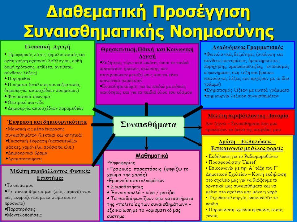 Διαθεματική Προσέγγιση Συναισθηματικής Νοημοσύνης Γλωσσική Αγωγή • Προφορικός λόγος: (εμπλουτισμός και ορθή χρήση σχετικού λεξιλογίου, ορθή δομή πρότασης, επίθετα, αντίθετα, σύνθετες λέξεις)  Παραμύθια  Ποιήματα (ανάλυση και πεξεργασία, δημιουργία αυτοσχέδιων ποιημάτων)  Φανταστικά διώνυμα  Θεατρικό παιγνίδι  Δημιουργία αυτοσχέδιων παραμυθιών Θρησκευτική, Ηθική και Κοινωνική Αγωγή  Συζήτηση γύρω από εικόνες όπου τα παιδιά προτείνουν τρόπους επίλυσης των συγκρούσεων μεταξύ τους που να είναι κοινωνικά αποδεκτοί  Ευαισθητοποίηση για τα παιδιά με ειδικές ικανότητες και για τα παιδιά όλου του κόσμου Αναδυόμενος Γραμματισμός • Φωνολογικές δεξιότητες (ανάλυση και σύνθεση φωνημάτων, δραστηριότητες παρήχησης, ομοιοκαταληξίας, εντοπισμός α΄φωνήματος στη λέξη και βρίσκω καινούργιες λέξεις που αρχίζουν με το ίδιο γράμμα)  Σχηματισμός λέξεων με κινητά γράμματα  Δημιουργία λεξικού συναισθημάτων Μελέτη περιβάλλοντος-Φυσικές Επιστήμες • Το σώμα μου  Τα συναισθήματά μου (πώς εμφανίζονται, πώς εκφράζονται με το σώμα και το πρόσωπο)  Παρατηρήσεις  Μοντελοποιήσεις Έκφραση και δημιουργικότητα • Μουσική ως μέσο έκφρασης συναισθημάτων (λεκτικά και κινητικά)  Εικαστική έκφραση (κατασκευάζω μάσκες, χαμόγελα, πρόσωπα κλπ.)  Δημιουργικό δράμα  Δραματοποιήσεις Μαθηματικά • Ψηφοφορίες • Γραφικές παραστάσεις (ψηφίζω το χρώμα της χαράς) • Ερμηνεία αποτελεσμάτων  Σειροθετήσεις  Έννοια πολλά – λίγα / μοτίβα  Τα παιδιά ψωνίζουν στα καταστήματα της «πολιτείας των συναισθημάτων» - εξοικείωση με το νομισματικό μας σύστημα Μελέτη περιβάλλοντος –Ιστορία Δεν ξεχνώ – Συναισθήματα που μου προκαλούν τα δεινά της πατρίδας μου Δράση – Εκδηλώσεις – Επικοινωνία με άλλος φορείς • Εκδήλωση για το Ραδιομαραθώνιο • Προσφορά στην Unisef • Επικοινωνία με την Α' τάξη του Γ' Δημοτικού Σχολείου – Κοινή εκδήλωση στο σχολείο μας για να διώξουμε τα αρνητικά μας συναισθήματα και να μείνει στο σχολείο μας μόνο η χαρά • Ταχυδακτυλουργός διασκεδάζει τα παιδιά • Παρουσίαση σχεδίου εργασίας στους γονείς Συναισθήματα