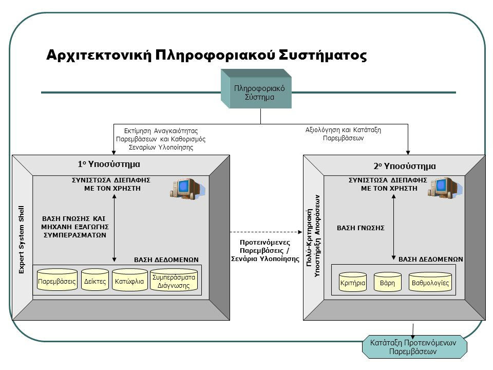 Αρχιτεκτονική Πληροφοριακού Συστήματος Πληροφοριακό Σύστημα 1 ο Υποσύστημα ΠαρεμβάσειςΔείκτες Κατώφλια ΒΑΣΗ ΔΕΔΟΜΕΝΩΝ Expert System Shell ΣΥΝΙΣΤΩΣΑ ΔΙΕΠΑΦΗΣ ΜΕ ΤΟΝ ΧΡΗΣΤΗ Πολύ-Κριτηριακή Υποστήριξη Αποφάσεων ΚριτήριαΒάρηΒαθμολογίες 2 ο Υποσύστημα Εκτίμηση Αναγκαιότητας Παρεμβάσεων και Καθορισμός Σεναρίων Υλοποίησης Αξιολόγηση και Κατάταξη Παρεμβάσεων Προτεινόμενες Παρεμβάσεις / Σενάρια Υλοποίησης Κατάταξη Προτεινόμενων Παρεμβάσεων ΒΑΣΗ ΓΝΩΣΗΣ ΚΑΙ ΜΗΧΑΝΗ ΕΞΑΓΩΓΗΣ ΣΥΜΠΕΡΑΣΜΑΤΩΝ ΣΥΝΙΣΤΩΣΑ ΔΙΕΠΑΦΗΣ ΜΕ ΤΟΝ ΧΡΗΣΤΗ ΒΑΣΗ ΔΕΔΟΜΕΝΩΝ ΒΑΣΗ ΓΝΩΣΗΣ Συμπεράσματα Διάγνωσης
