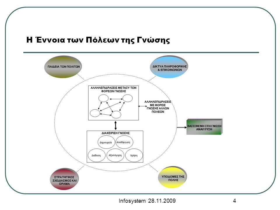 H Έννοια των Πόλεων της Γνώσης Infosystem 28.11.2009 4 Ι. ΤΟ ΠΡΟΒΛΗΜΑ ΚΑΙ Ο ΣΤΟΧΟΣ ΤΗΣ ΔΙΑΤΡΙΒΗΣ